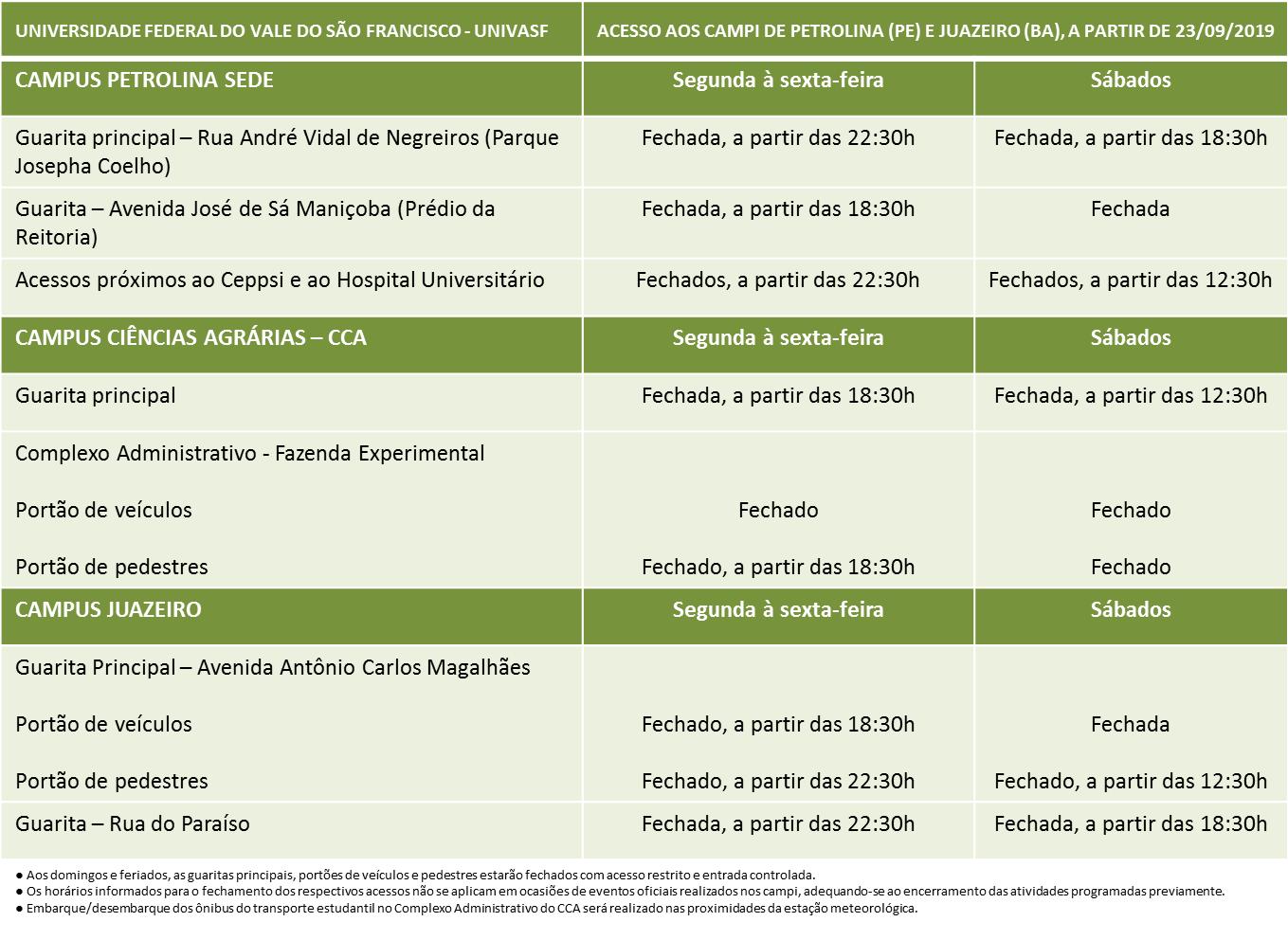 Tabela Revisada